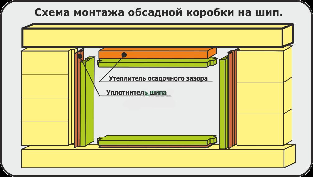Схема монтажа обсадной коробки на шип