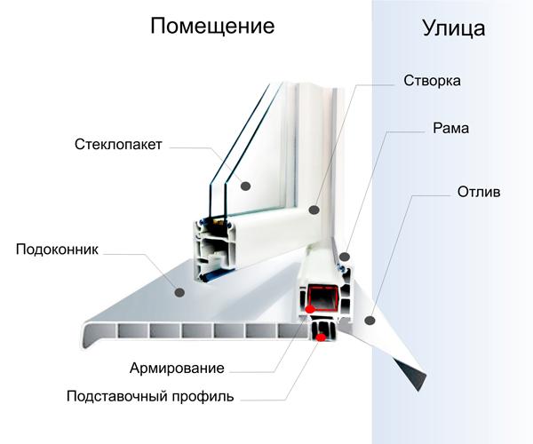 Конструкция металлопластикового окна