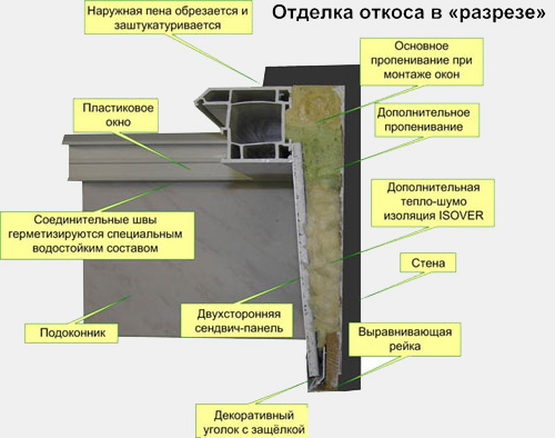 Схема отделки откосов сэндвич-панелямии