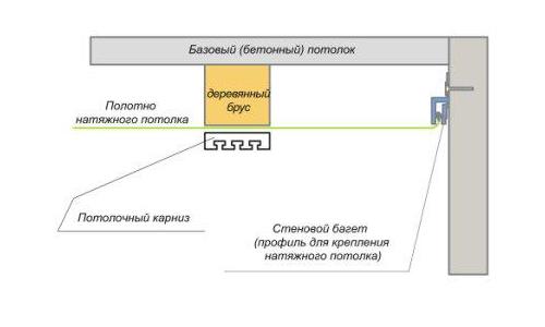 Схема крепления открытого типа с закладным бруском