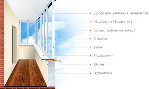 Схема устройства  остекления балкона