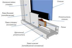 Схема устройства алюминиевого окна