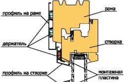 Схема устройства комбинированного окна