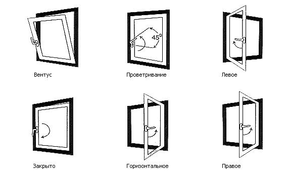 Виды окон по типу открывания