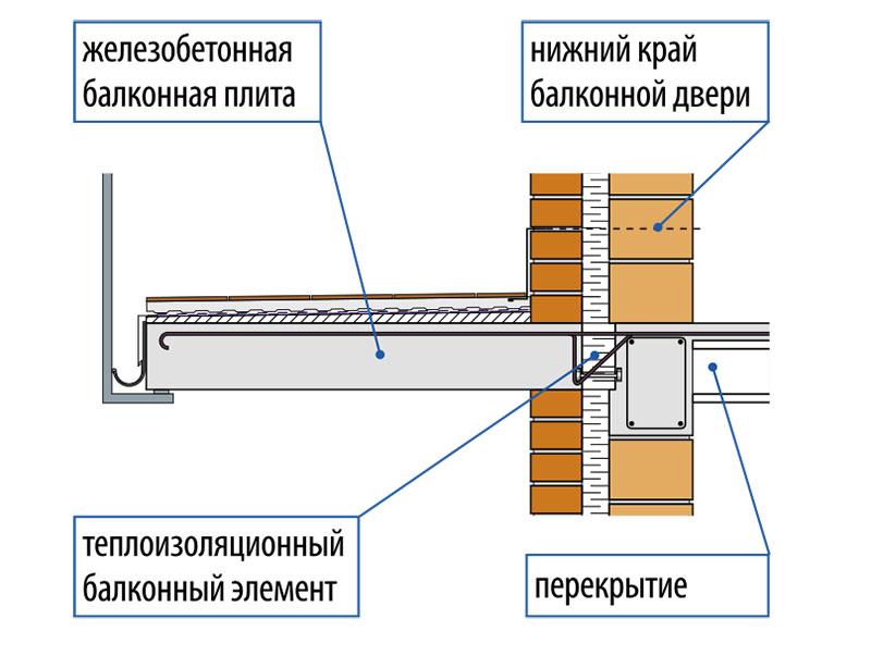 Конструкция подоконника на балконе