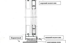 Схема пластикового остекления балкона