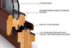 Устройство деревянного стекопакета для балкона
