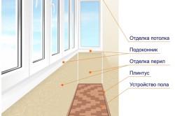 Устройство балкона с подоконником
