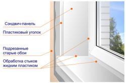 Схема откосов пластикового окна
