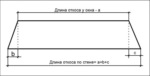 Схема расчета размеров откоса