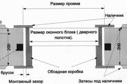 Схема установки окон в обсадную коробку
