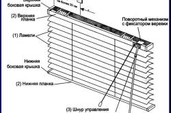 Схема конструкции горизонтальных жалюзи
