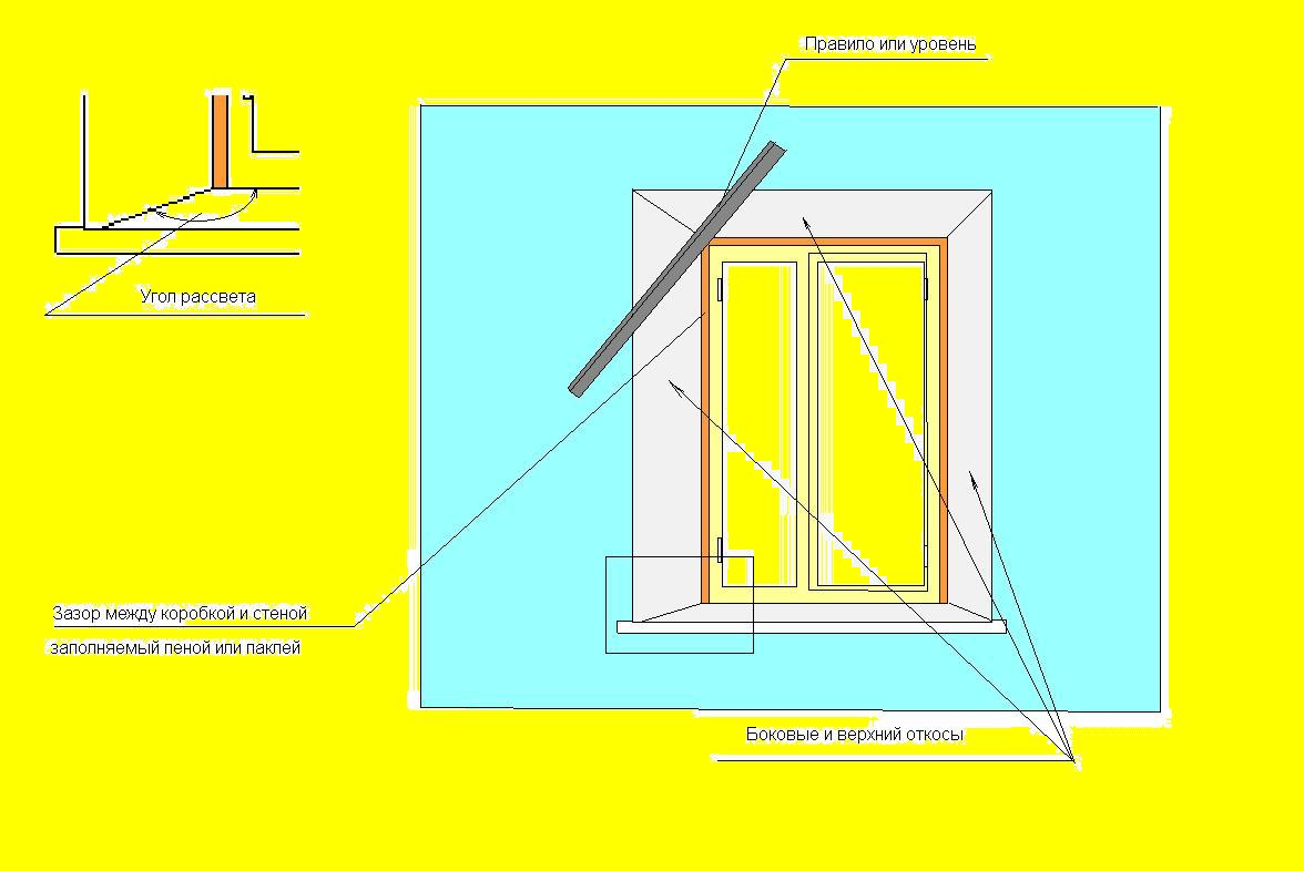 Параметры для установки откосов