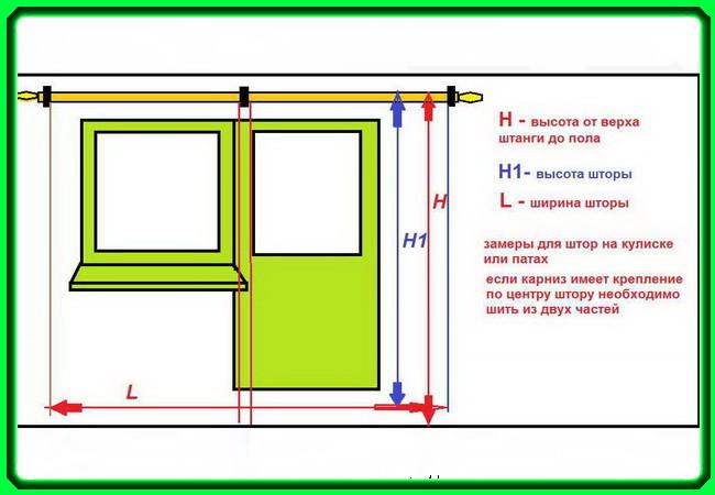Схема снятия размеров окна для пошива штор