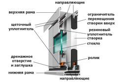 Схема устройства алюминиевого оконного профиля