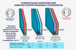 Сравнительные характеристики наиболее распространенных стеклопакетов