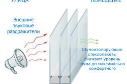 Функциия шумоизоляционного стеклопакета