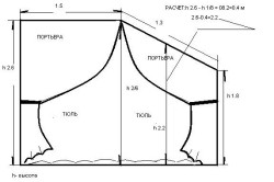 Схема выкройки тюли
