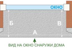 Схема замера оконного отлива