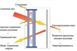 Схема светопроницаемости через рулонные жалюзи