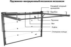 Пружинно-инерционный механизм жалюзи