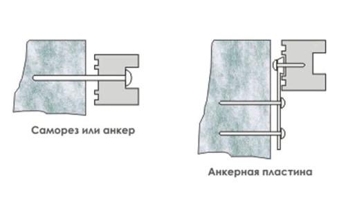 Схема формирования анкерного крепежа