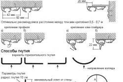 Схема крепления и способы гнутия потолочного карниза