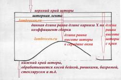 Схема ламбрекена для римской шторы
