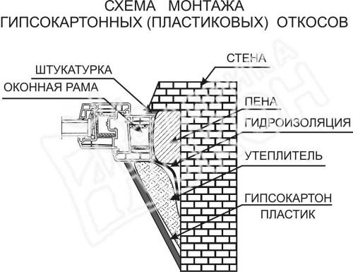 Схема монтажа гипсокартонных (пластиковых) откосов