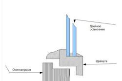 Схема монтажа оконной рамы