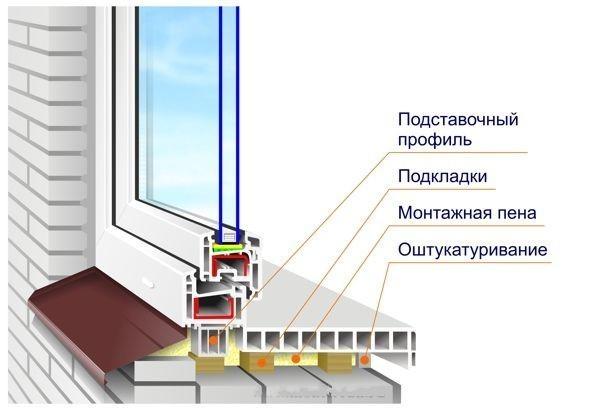 Схема монтажа подоконника из ПВХ