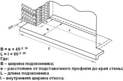 Схема замеров подоконника