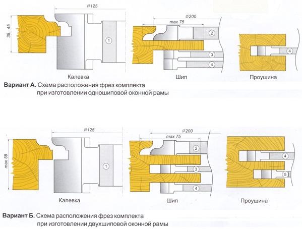 Схема установки фрез по дереву для изготовления оконной рамы