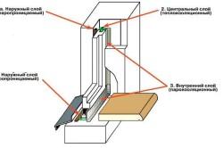 Схема установки оконной рамы