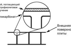 Схема устройства листа поликарбоната