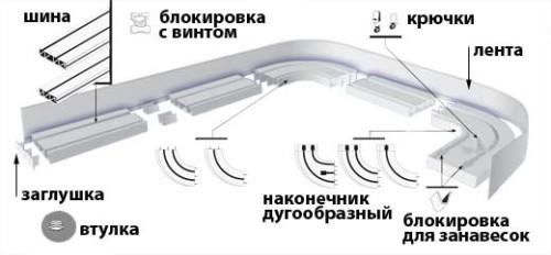 Схема устройства гардины