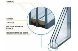 Схема устройства стеклопакета пластикового окна