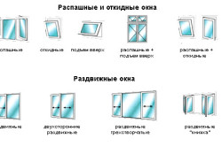 Схема видов окон
