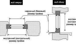 Схема замера проема окна для замены стеклопакета