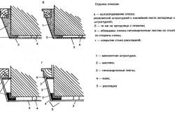 Схемы отделки откосов