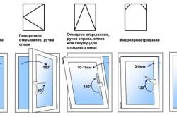 Схемы открывания пластиковых окон