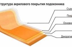 Структура акрилового покрытия подоконника