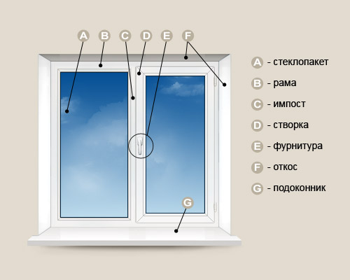 Структура и устройство пластиковых окон