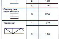 Таблица толщины и радиуса изгиба листов поликарбоната