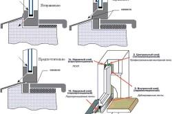 Схема установки окна с подоконником