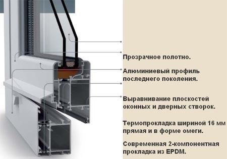 Строение алюминевых окон