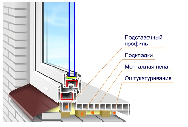 Общая схема стеклопакета с подоконником