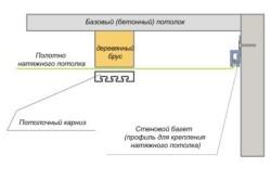 Схема установки гардины
