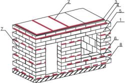 Узлы армирования здания из газобетонных блоков