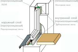 Схема конструкции установленного деревянного окна в разрезе